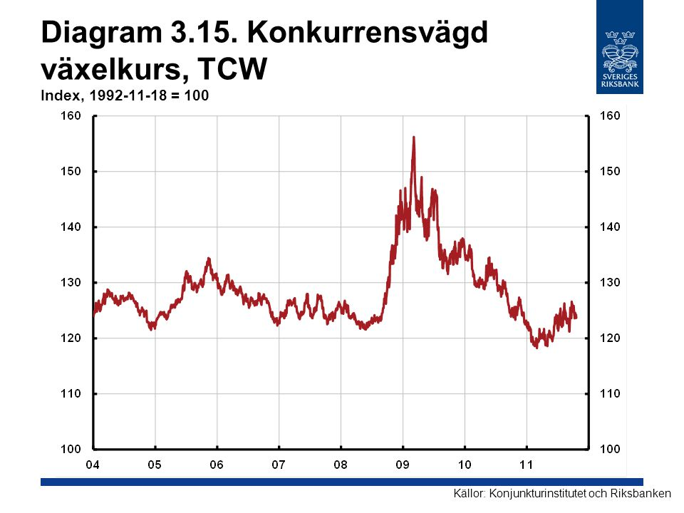 Diagram 3.15. Konkurrensvägd växelkurs, TCW Index, 1992-11-18 = 100