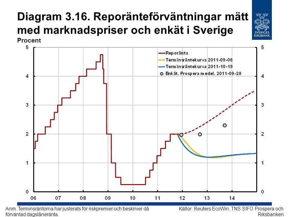 Diagram 3.16. Reporänteförväntningar mätt med marknadspriser och enkät i Sverige Procent