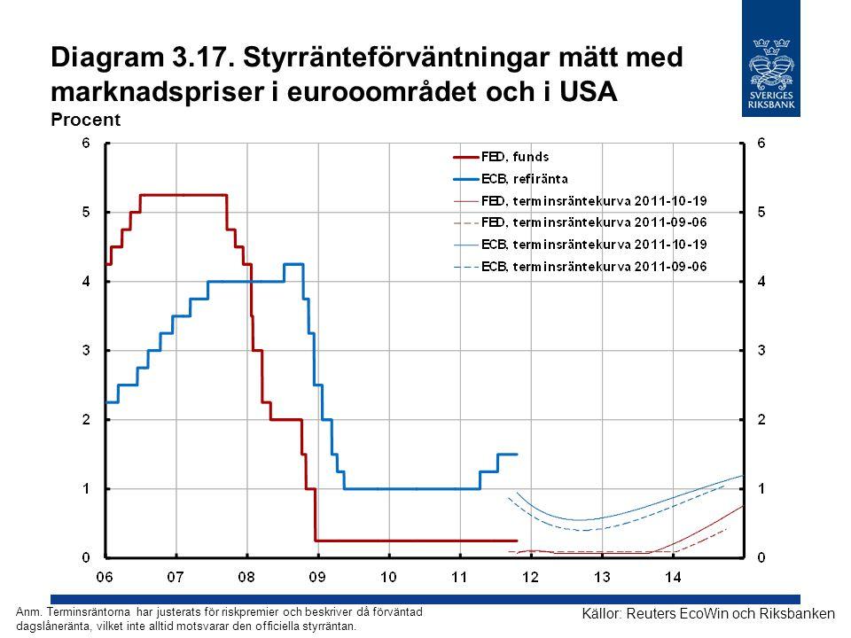 Diagram 3.17. Styrränteförväntningar mätt med marknadspriser i eurooområdet och i USA Procent