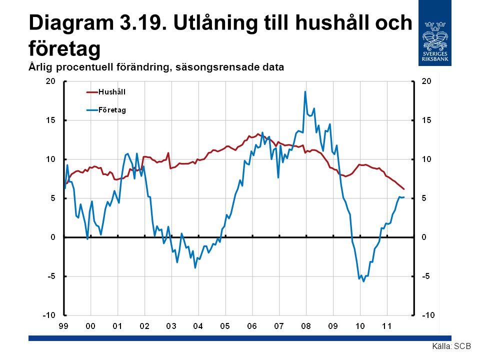 Diagram 3.19. Utlåning till hushåll och företag Årlig procentuell förändring, säsongsrensade data