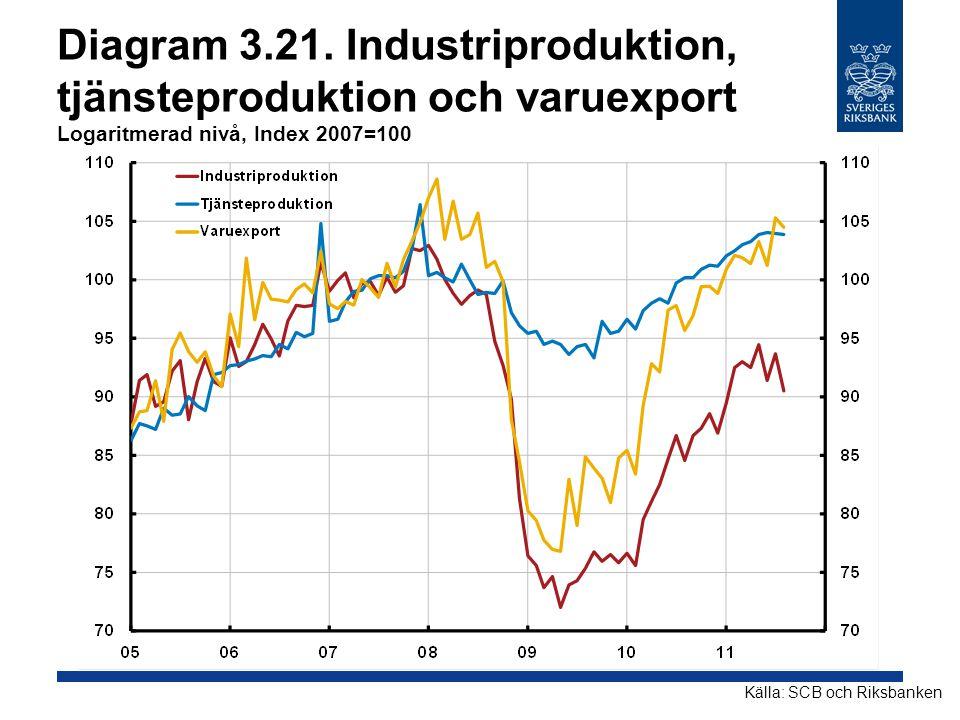Diagram 3.21. Industriproduktion, tjänsteproduktion och varuexport Logaritmerad nivå, Index 2007=100
