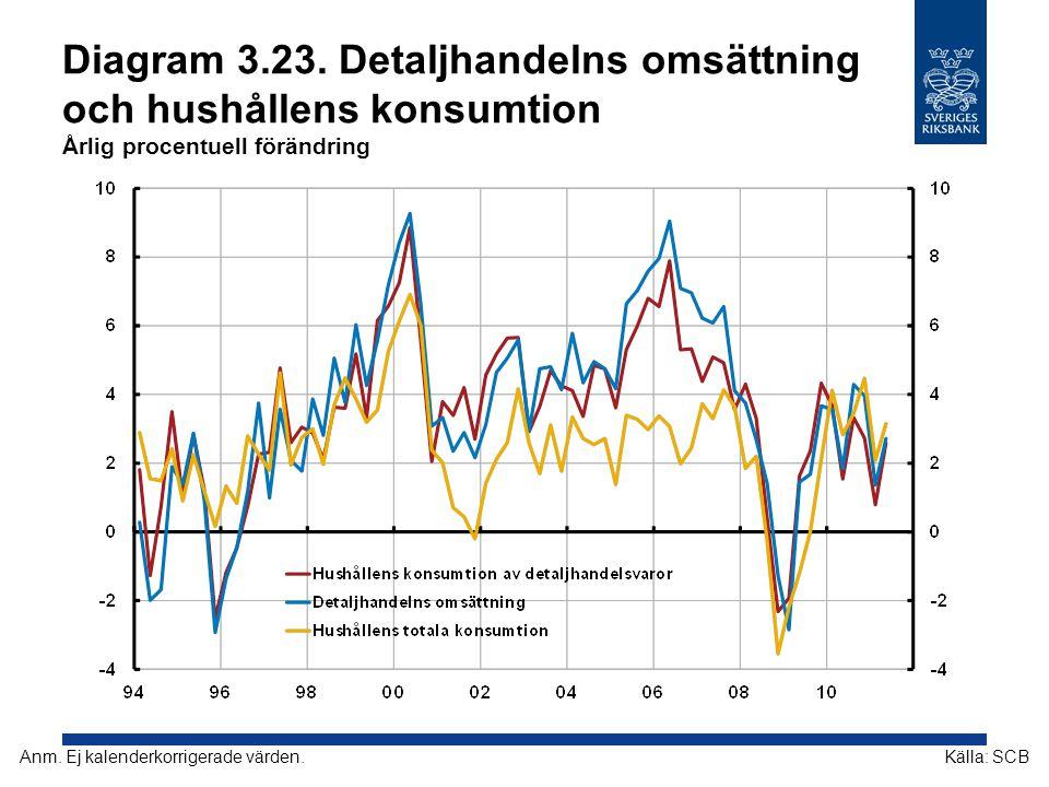 Diagram 3.23. Detaljhandelns omsättning och hushållens konsumtion Årlig procentuell förändring