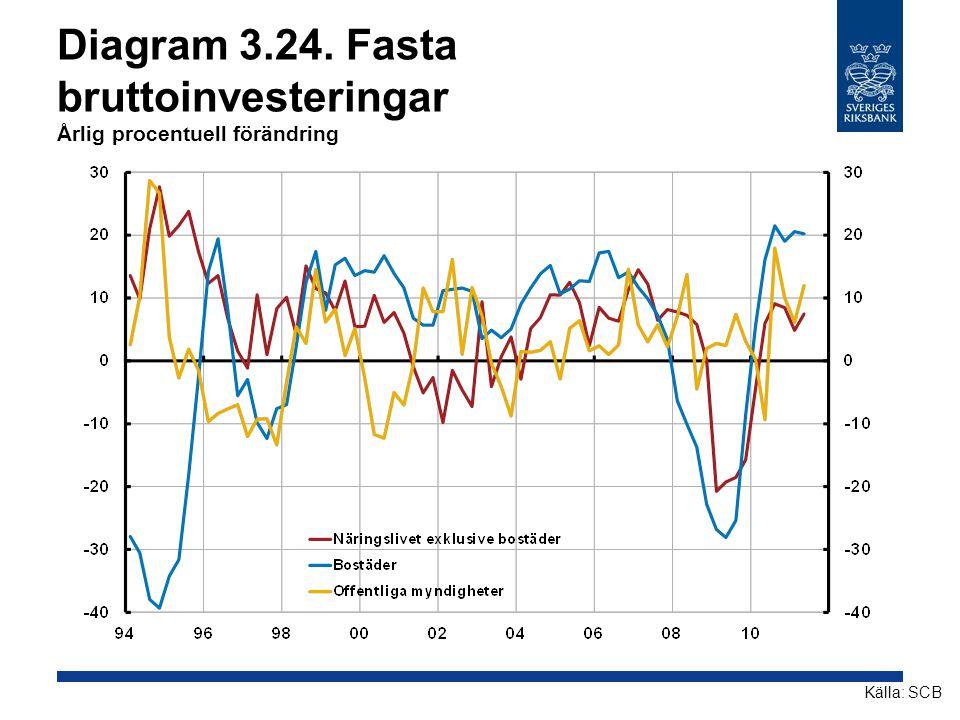 Diagram 3.24. Fasta bruttoinvesteringar Årlig procentuell förändring