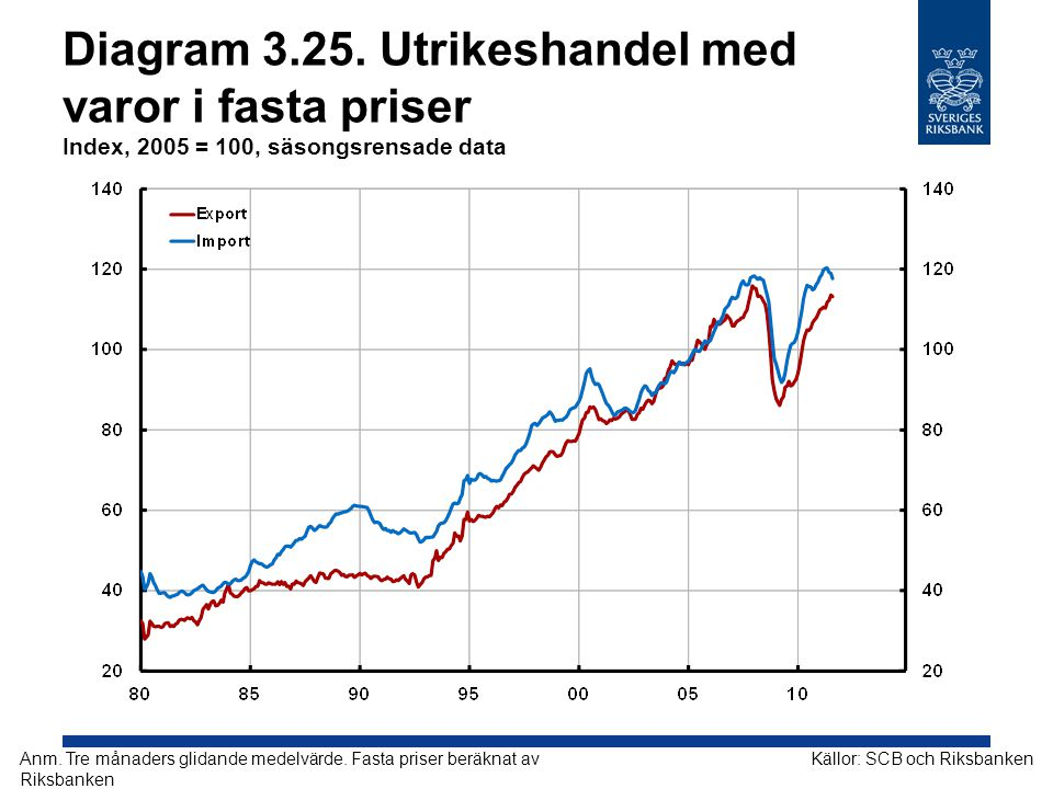 Diagram 3.25. Utrikeshandel med varor i fasta priser Index, 2005 = 100, säsongsrensade data
