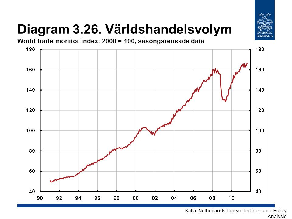 Diagram 3.26. Världshandelsvolym World trade monitor index, 2000 = 100, säsongsrensade data