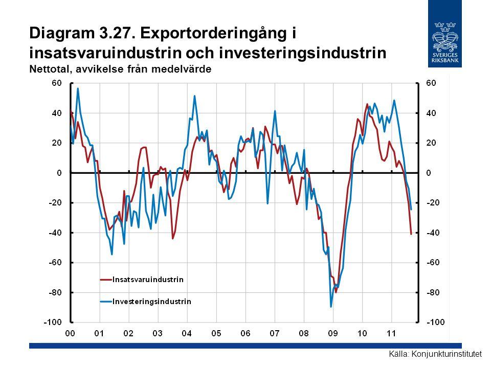 Diagram 3.27. Exportorderingång i insatsvaruindustrin och investeringsindustrin Nettotal, avvikelse från medelvärde