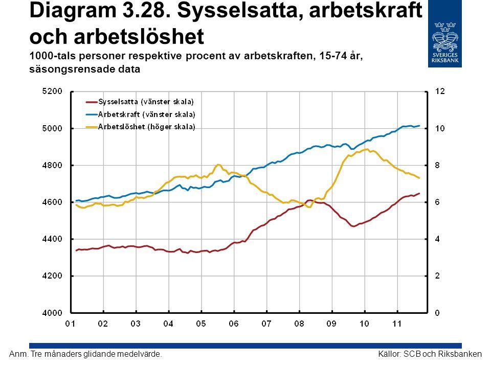 Diagram 3.28. Sysselsatta, arbetskraft och arbetslöshet 1000-tals personer respektive procent av arbetskraften, 15-74 år, säsongsrensade data