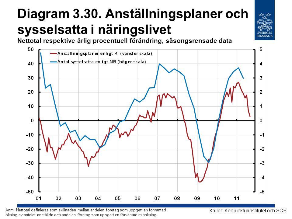 Diagram 3.30. Anställningsplaner och sysselsatta i näringslivet Nettotal respektive årlig procentuell förändring, säsongsrensade data