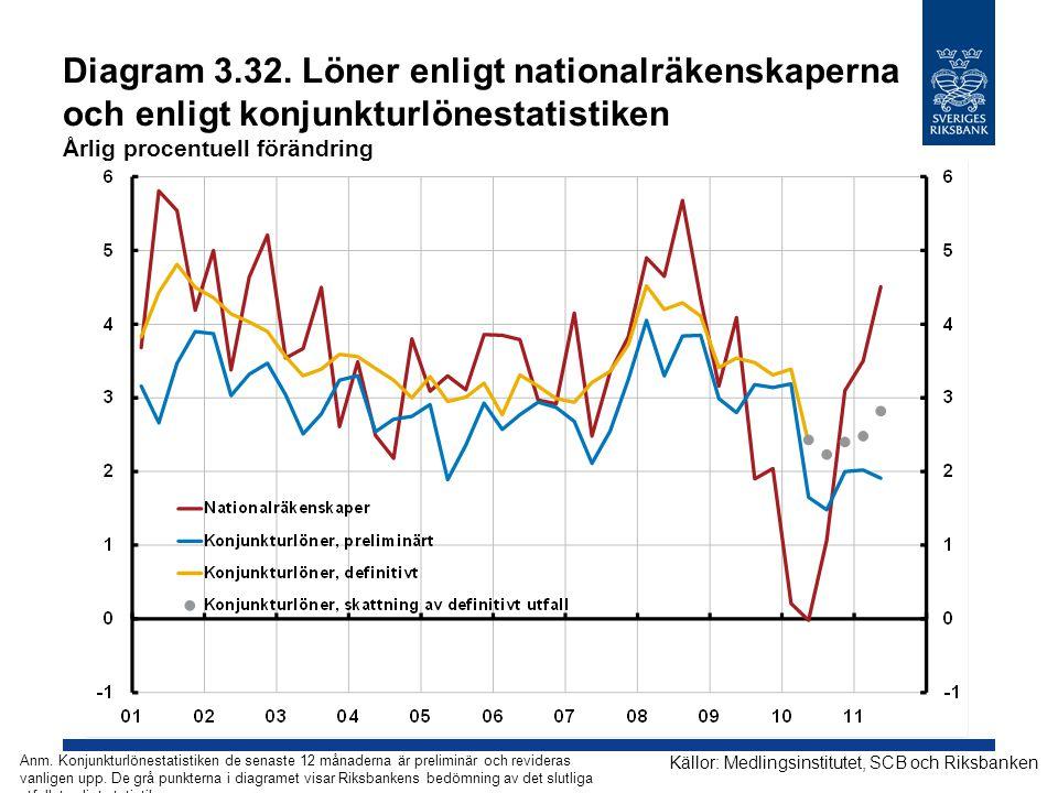 Diagram 3.32. Löner enligt nationalräkenskaperna och enligt konjunkturlönestatistiken Årlig procentuell förändring