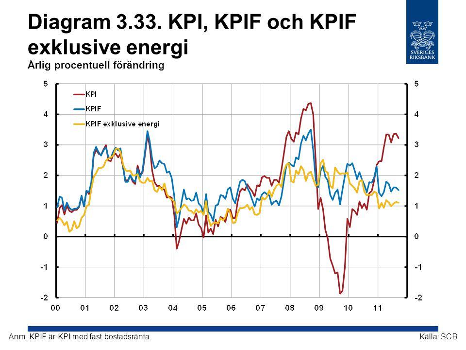Diagram 3.33. KPI, KPIF och KPIF exklusive energi Årlig procentuell förändring
