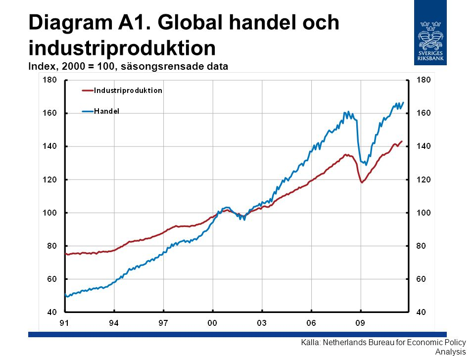 Diagram A1. Global handel och industriproduktion Index, 2000 = 100, säsongsrensade data