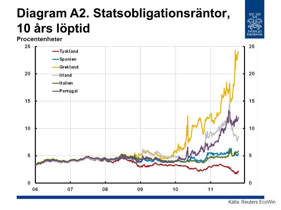 Diagram A2. Statsobligationsräntor, 10 års löptid Procentenheter