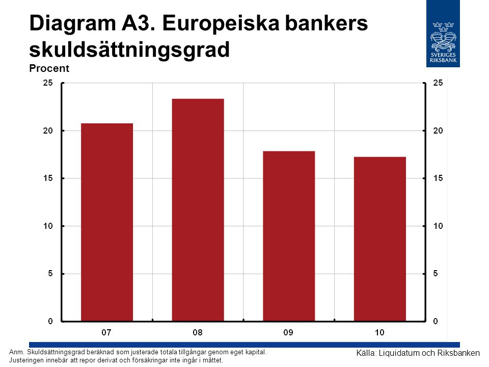 Diagram A3. Europeiska bankers skuldsättningsgrad Procent