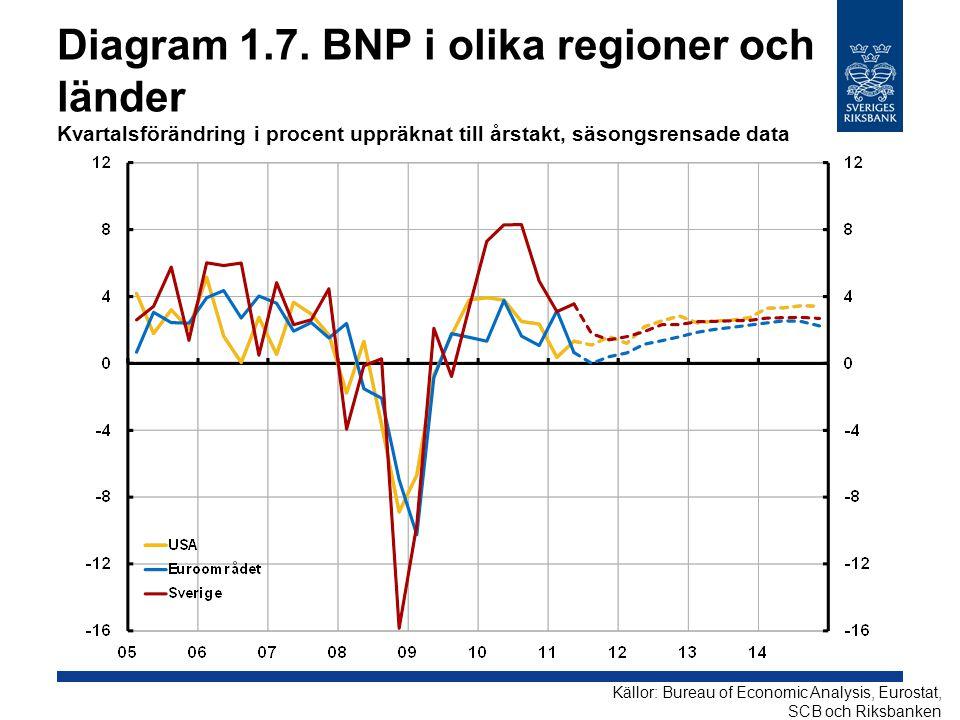 Diagram 1.7. BNP i olika regioner och länder Kvartalsförändring i procent uppräknat till årstakt, säsongsrensade data