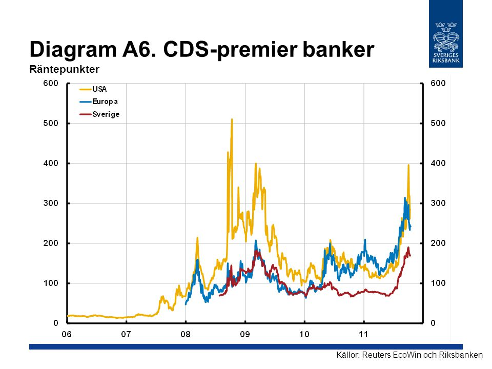 Diagram A6. CDS-premier banker Räntepunkter