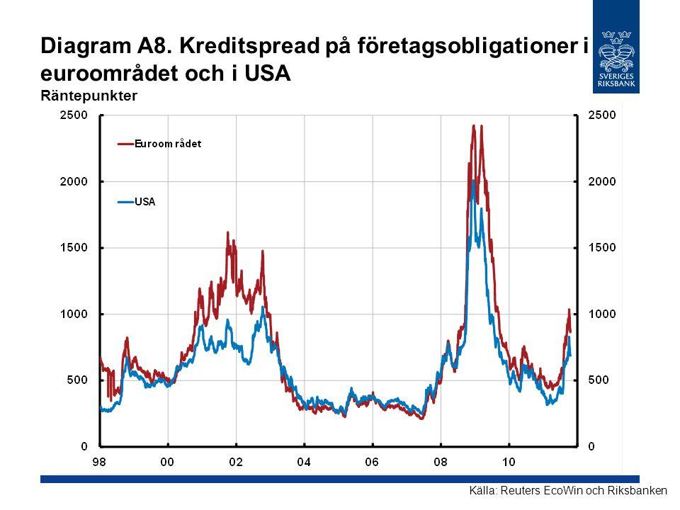 Diagram A8. Kreditspread på företagsobligationer i euroområdet och i USA Räntepunkter