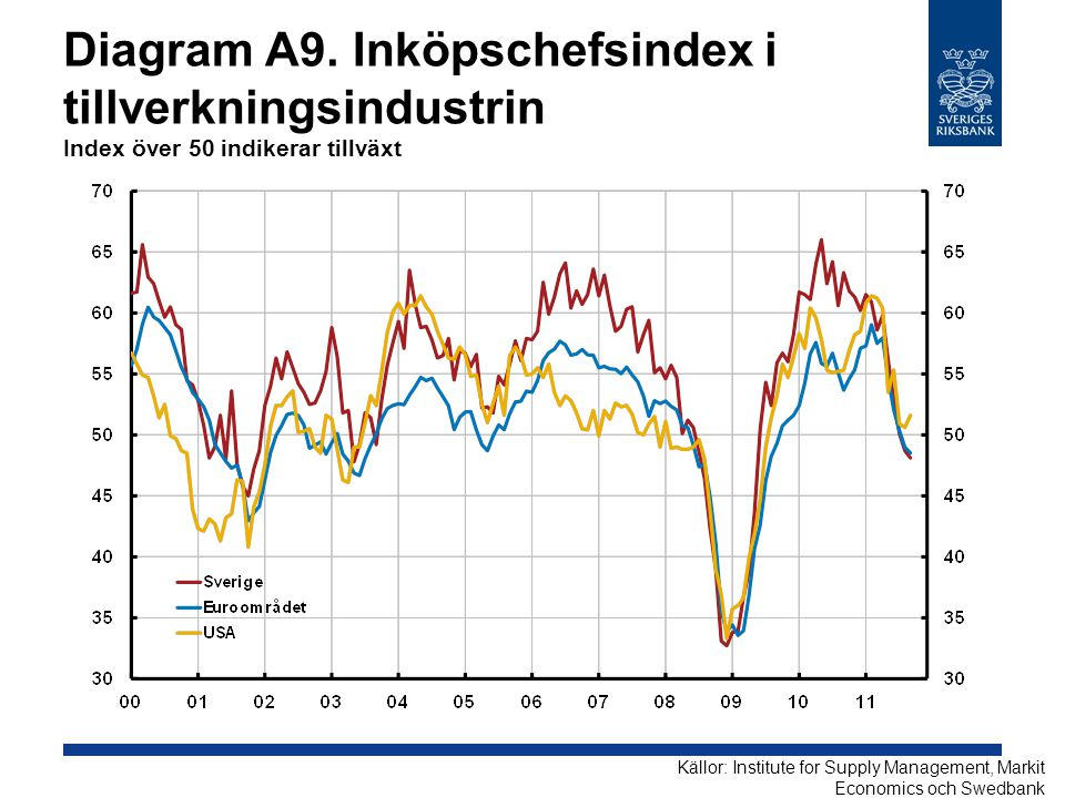 Diagram A9. Inköpschefsindex i tillverkningsindustrin Index över 50 indikerar tillväxt