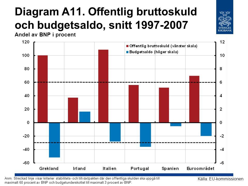 Diagram A11. Offentlig bruttoskuld och budgetsaldo, snitt 1997-2007 Andel av BNP i procent