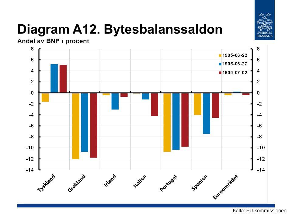 Diagram A12. Bytesbalanssaldon Andel av BNP i procent