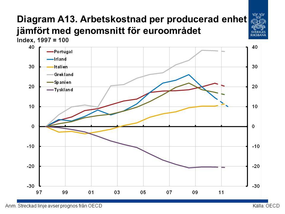 Diagram A13. Arbetskostnad per producerad enhet jämfört med genomsnitt för euroområdet Index, 1997 = 100