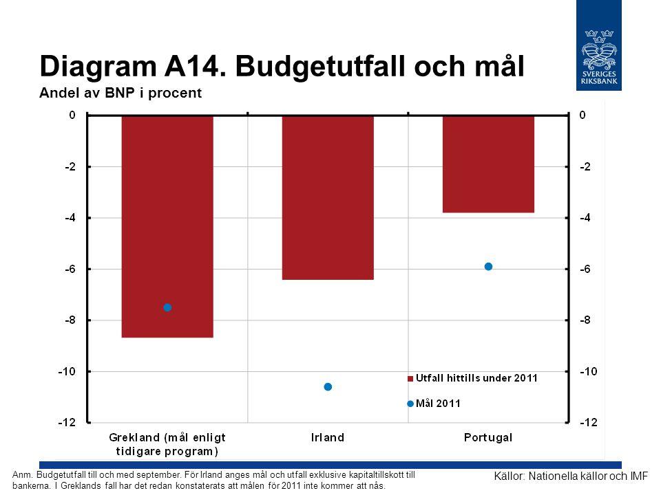 Diagram A14. Budgetutfall och mål Andel av BNP i procent