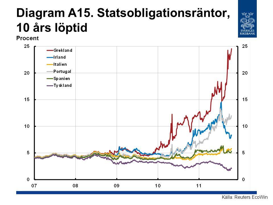 Diagram A15. Statsobligationsräntor, 10 års löptid Procent