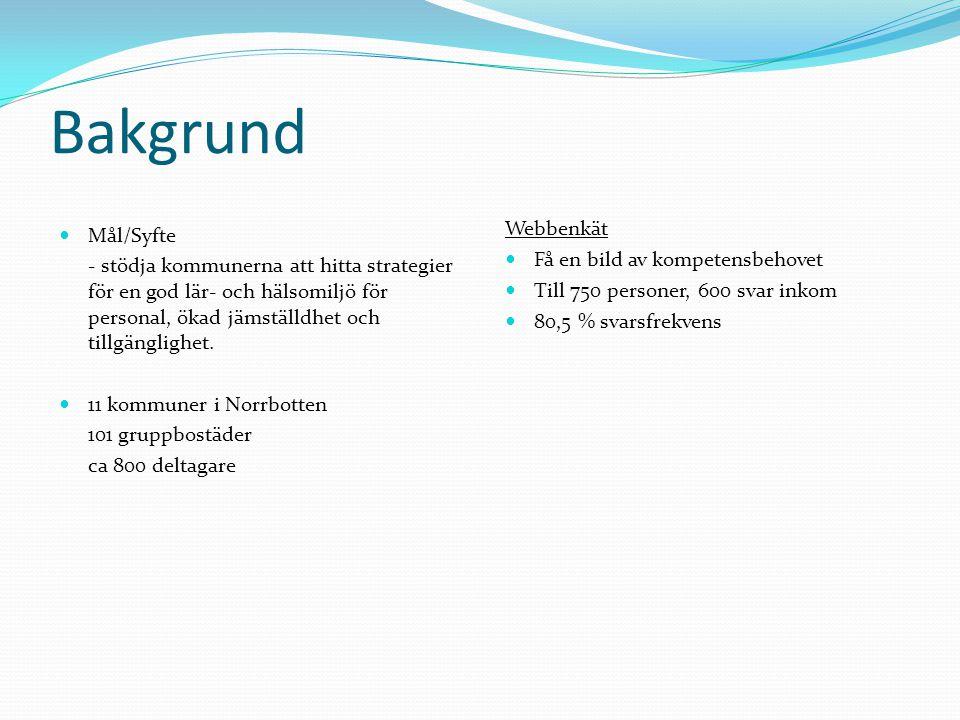 Bakgrund Webbenkät Få en bild av kompetensbehovet Mål/Syfte