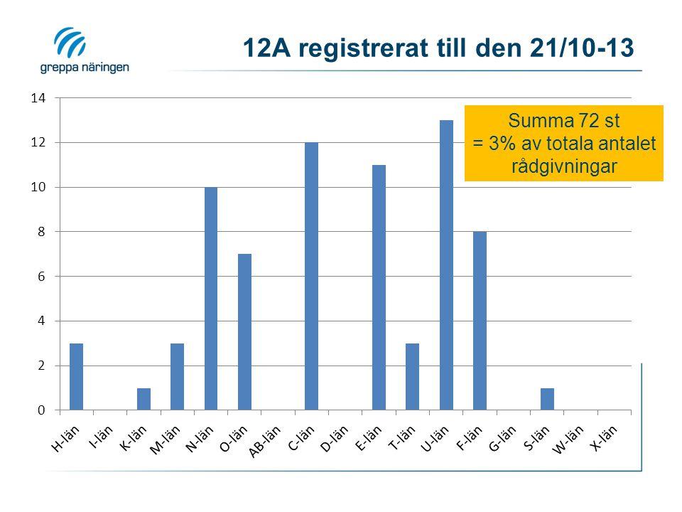 12A registrerat till den 21/10-13