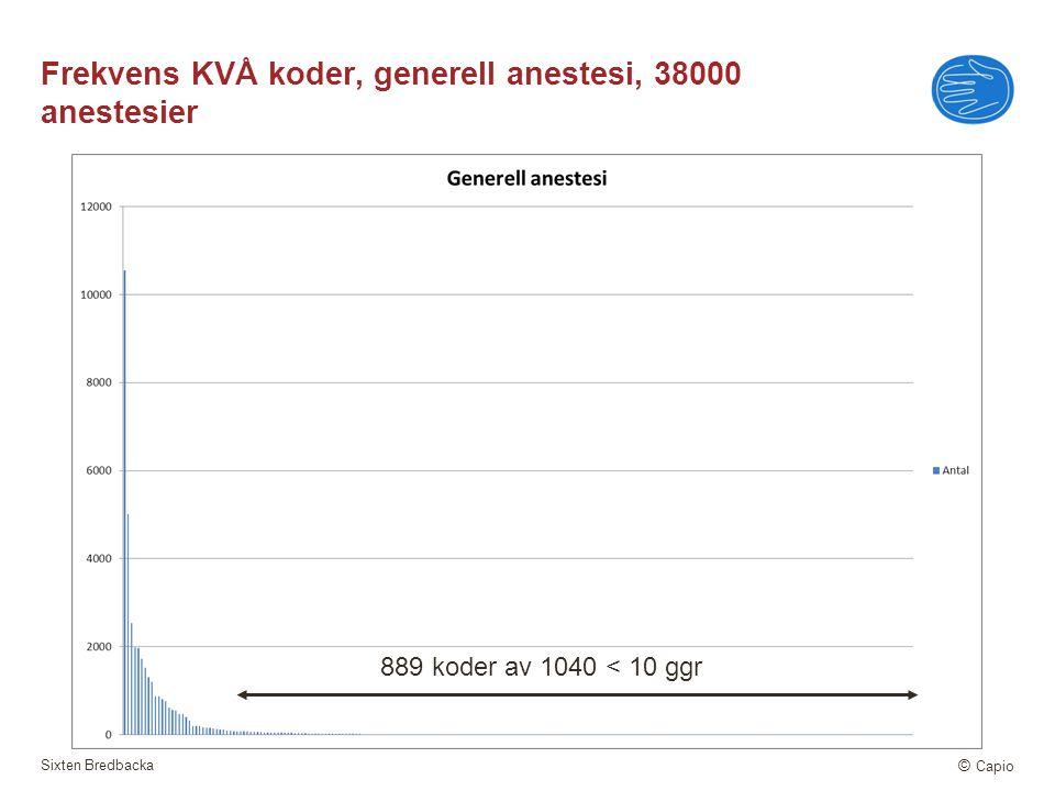 Frekvens KVÅ koder, generell anestesi, 38000 anestesier