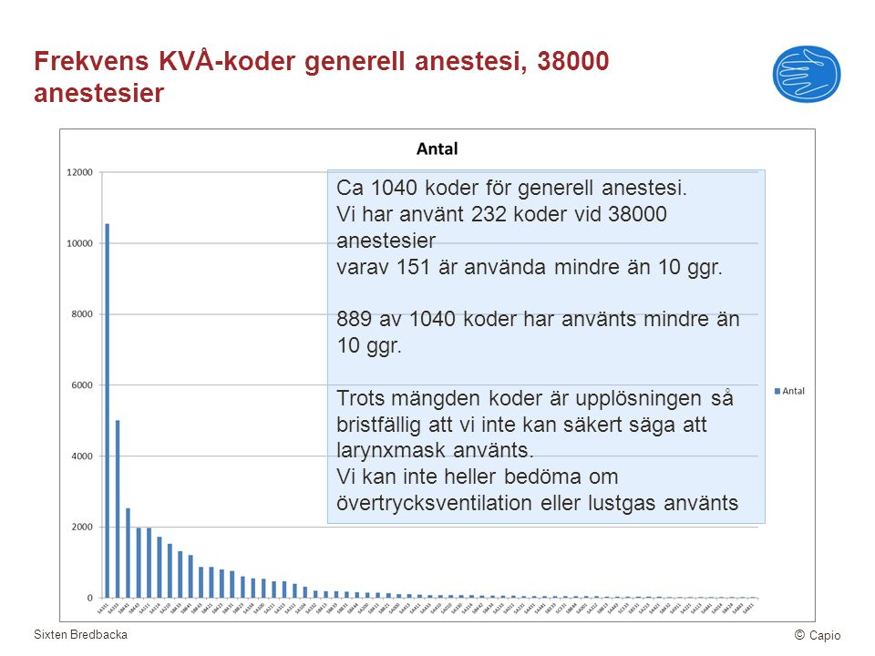 Frekvens KVÅ-koder generell anestesi, 38000 anestesier