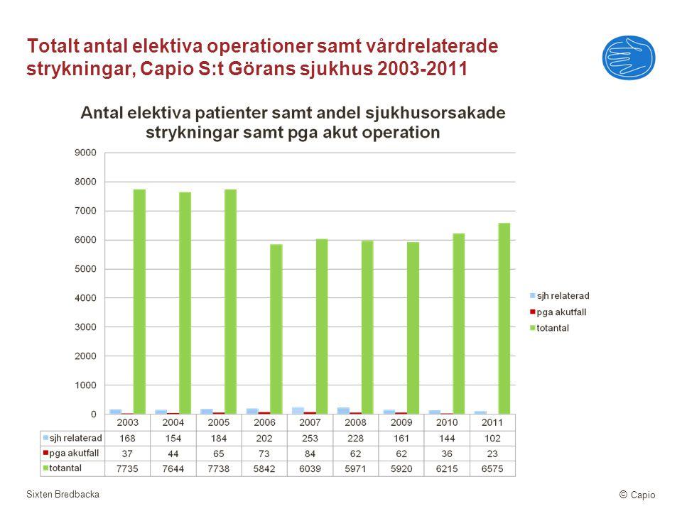 Totalt antal elektiva operationer samt vårdrelaterade strykningar, Capio S:t Görans sjukhus 2003-2011