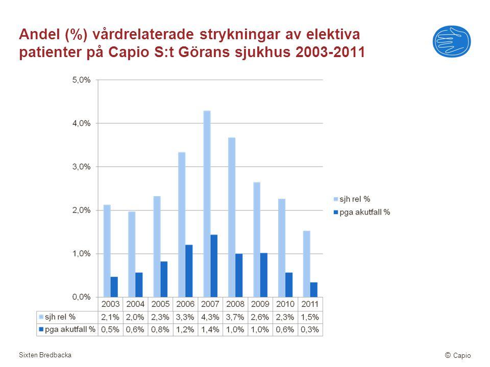 Andel (%) vårdrelaterade strykningar av elektiva patienter på Capio S:t Görans sjukhus 2003-2011
