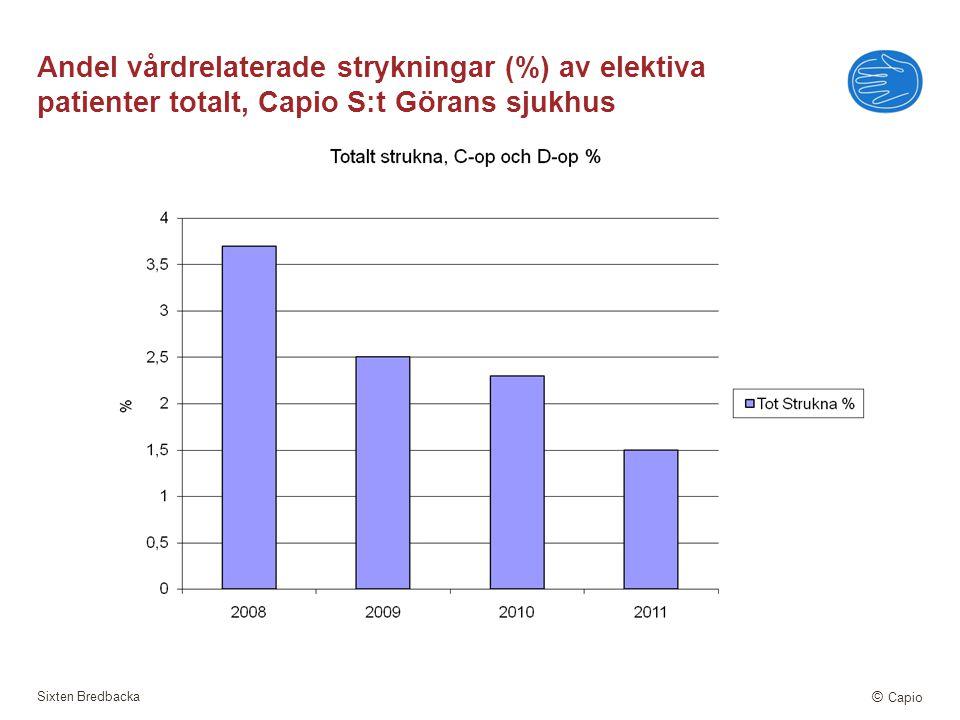 Andel vårdrelaterade strykningar (%) av elektiva patienter totalt, Capio S:t Görans sjukhus