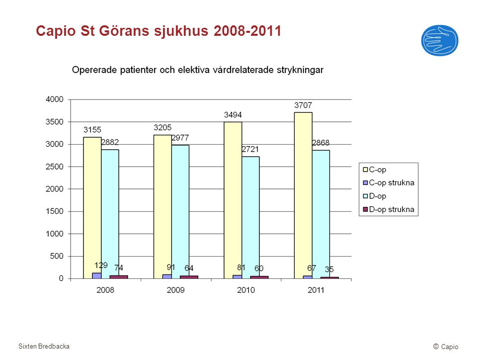 Capio St Görans sjukhus 2008-2011