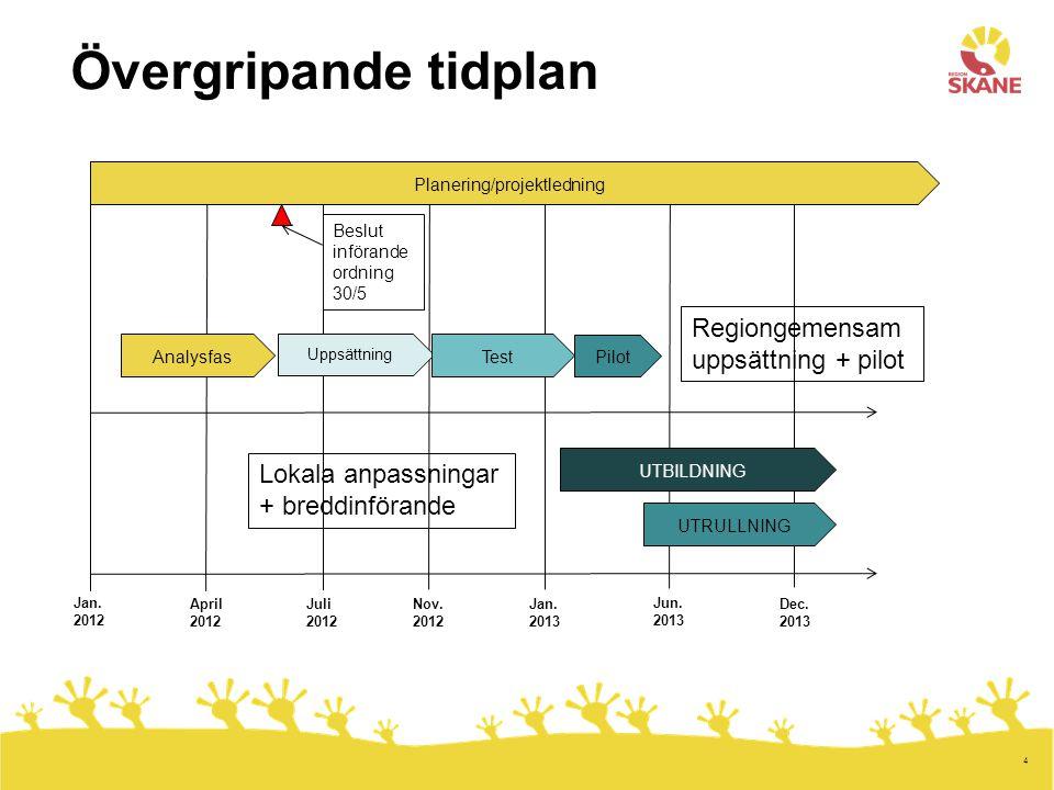 Planering/projektledning