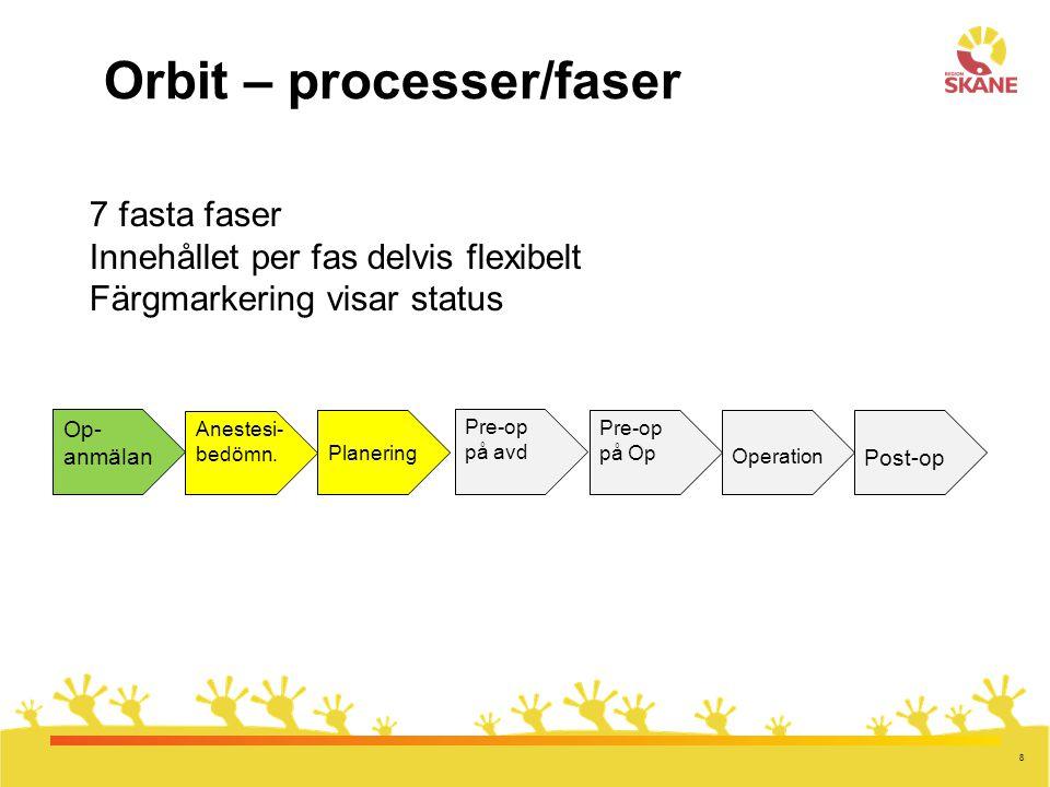 Orbit – processer/faser