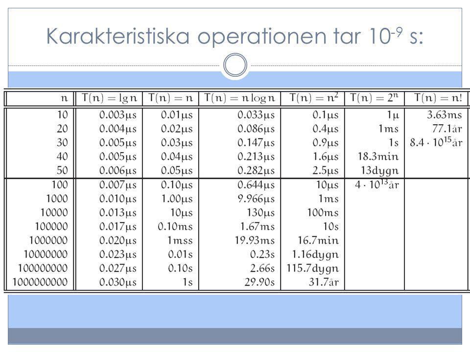 Karakteristiska operationen tar 10-9 s: