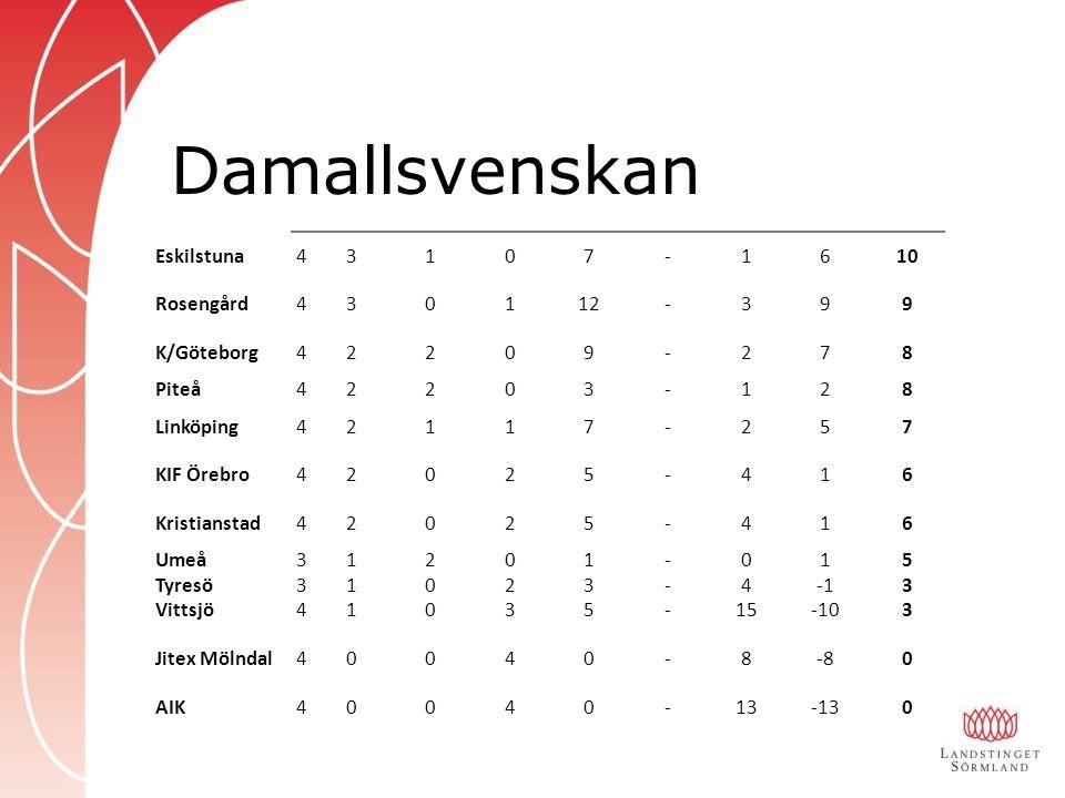 Damallsvenskan Aktuell tabell Eskilstuna 4 3 1 7 - 6 10 Rosengård 12 9
