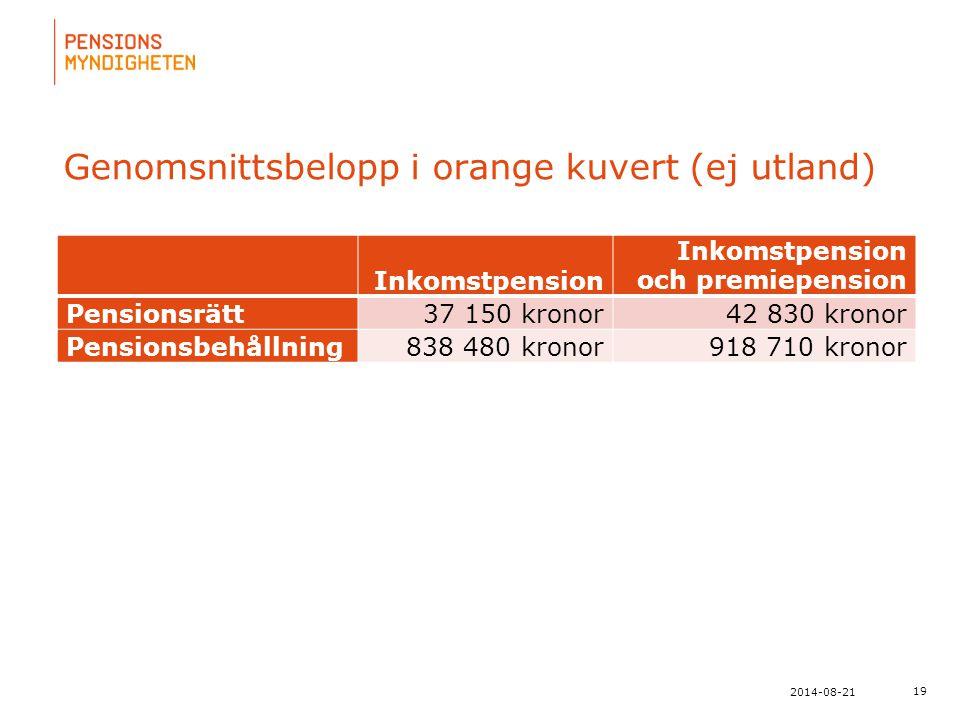 Genomsnittsbelopp i orange kuvert (ej utland)