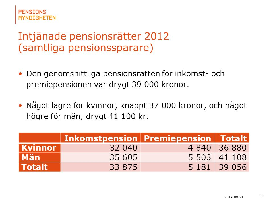 Intjänade pensionsrätter 2012 (samtliga pensionssparare)