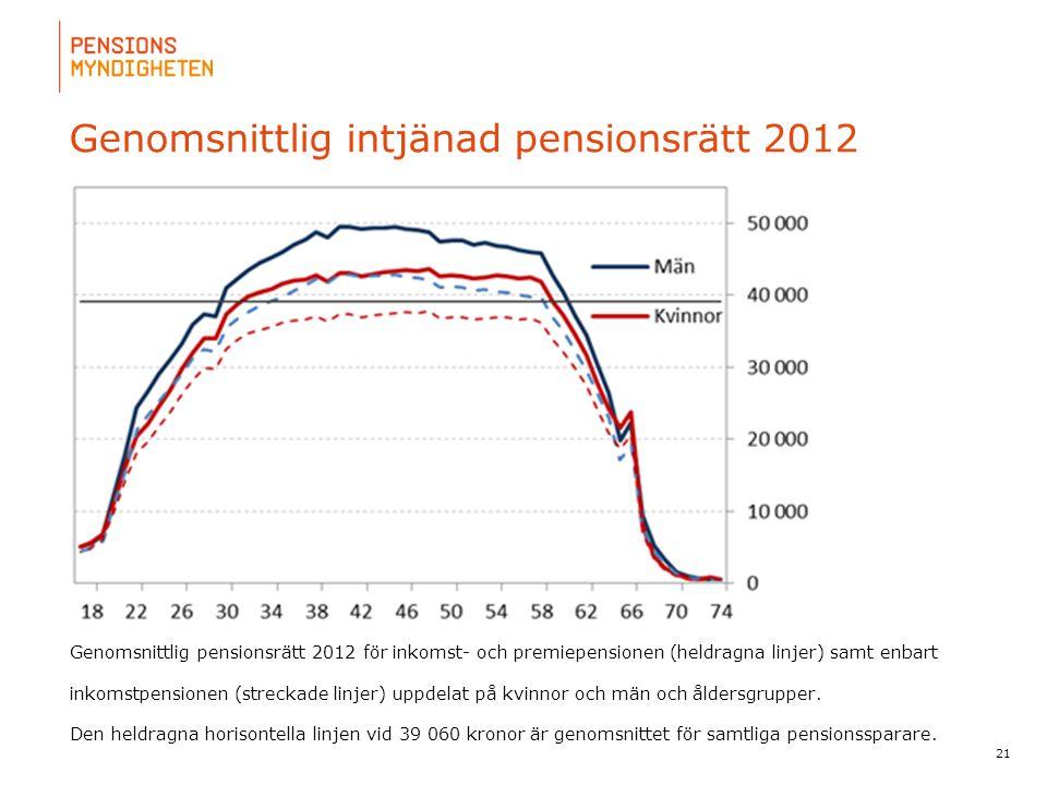 Genomsnittlig intjänad pensionsrätt 2012