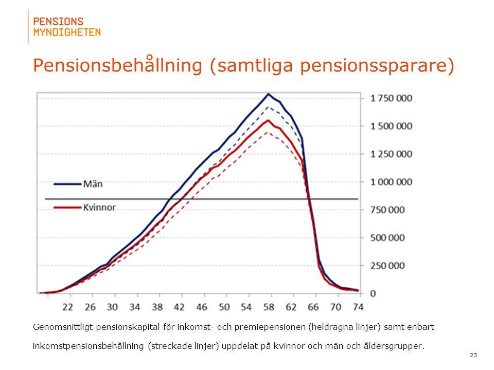 Pensionsbehållning (samtliga pensionssparare)