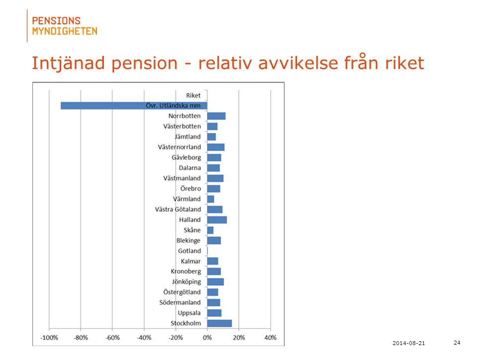 Intjänad pension - relativ avvikelse från riket
