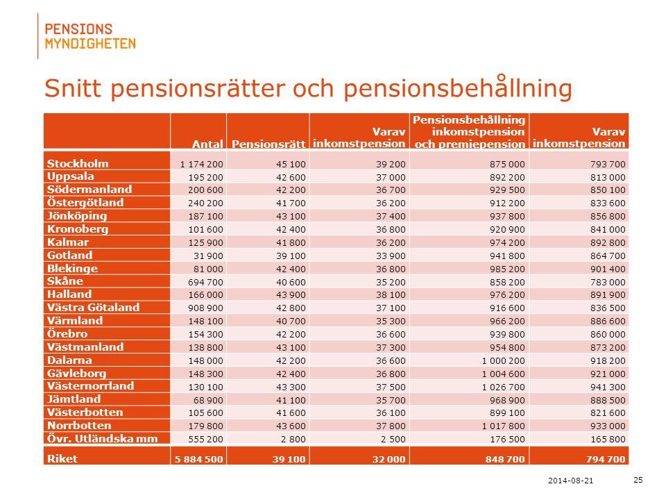 Snitt pensionsrätter och pensionsbehållning