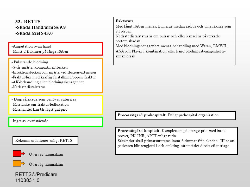 33. RETTS Skada Hand/arm S69.9 Skada axel S43.0
