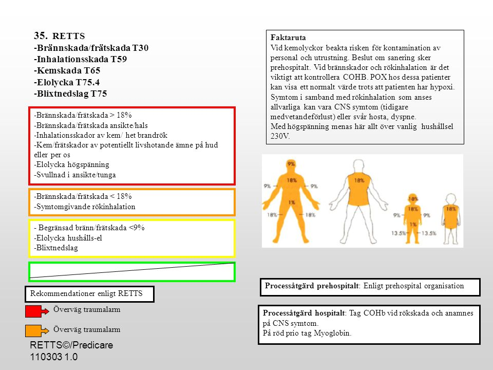 35. RETTS Brännskada/frätskada T30 Inhalationsskada T59 Kemskada T65