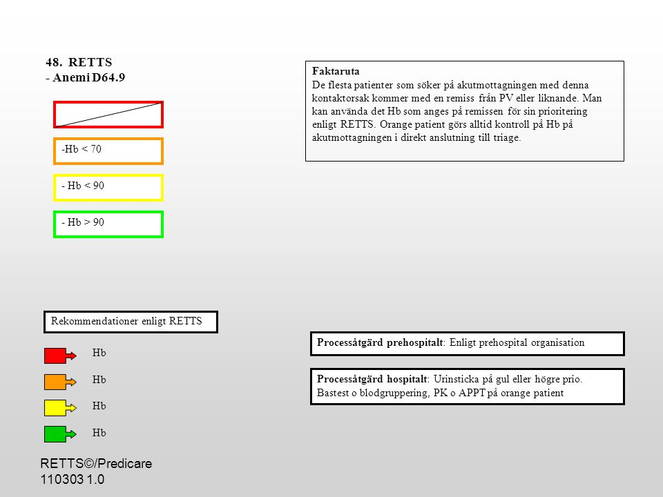 48. RETTS - Anemi D64.9 RETTS©/Predicare 110303 1.0 Faktaruta