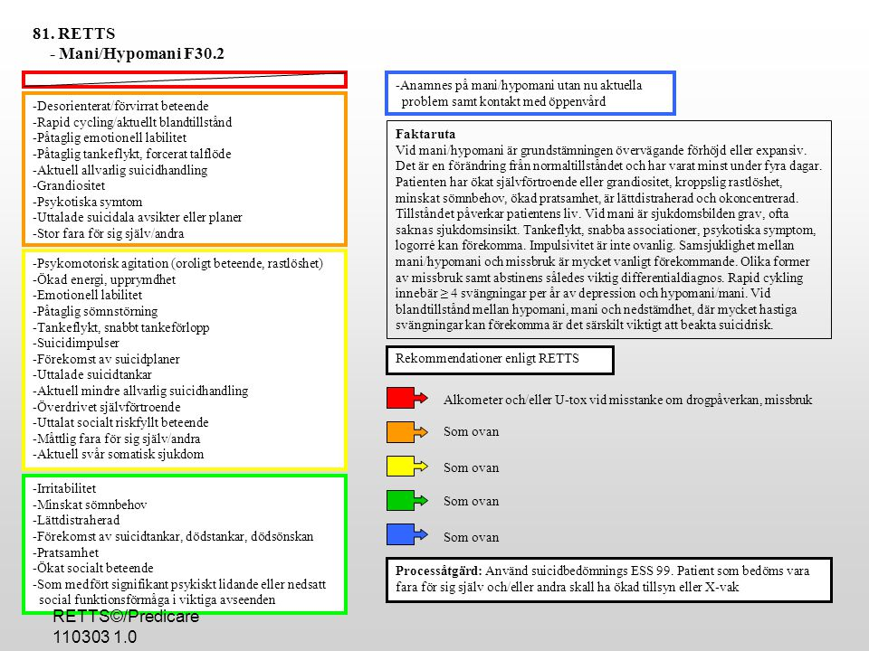 81. RETTS - Mani/Hypomani F30.2 RETTS©/Predicare 110303 1.0