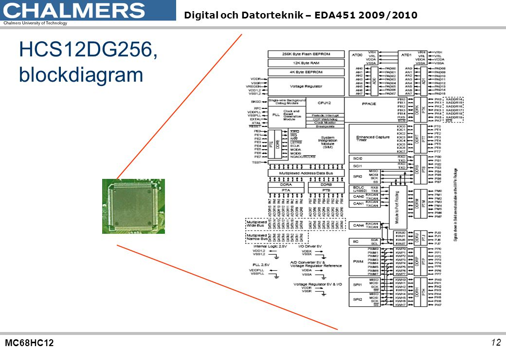 HCS12DG256, blockdiagram