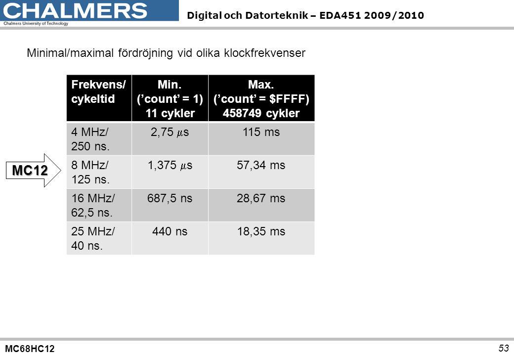 MC12 Minimal/maximal fördröjning vid olika klockfrekvenser Frekvens/